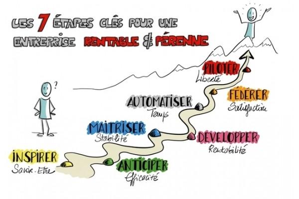 Coachs d'entrepreneurs. Accompagnement et conseil auprès des dirigeants d'entreprise - présentation 2